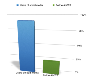 Percentage of respondents who are social media users, and percentage who follow ALCTS